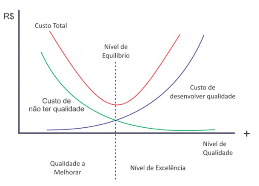 Gráfico da Qualidade