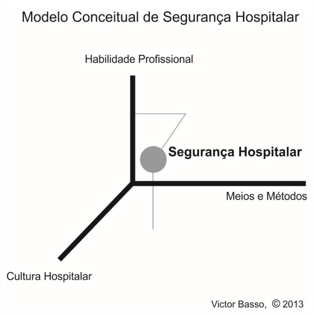 Modelo Conceitual de Segurança Hospitalar (Victor Basso)